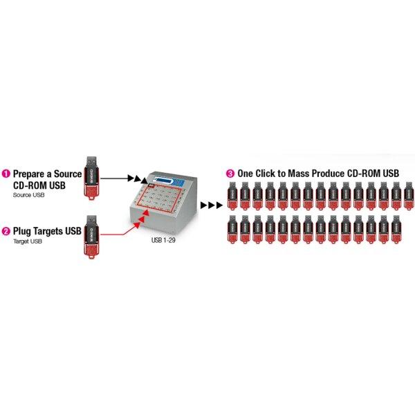 USB-Sticks für write protection Kopierer